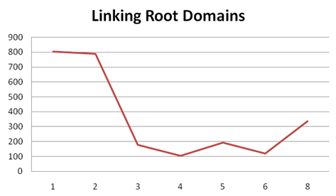 links-fra-root-domaene
